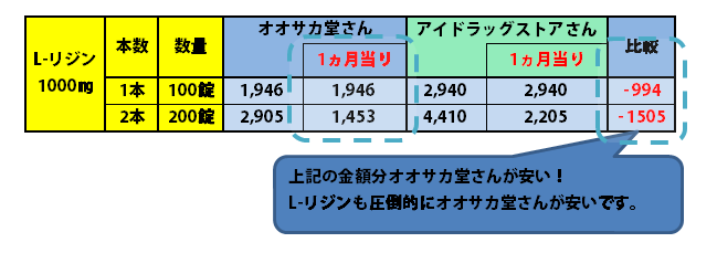 L-リジン金額比較